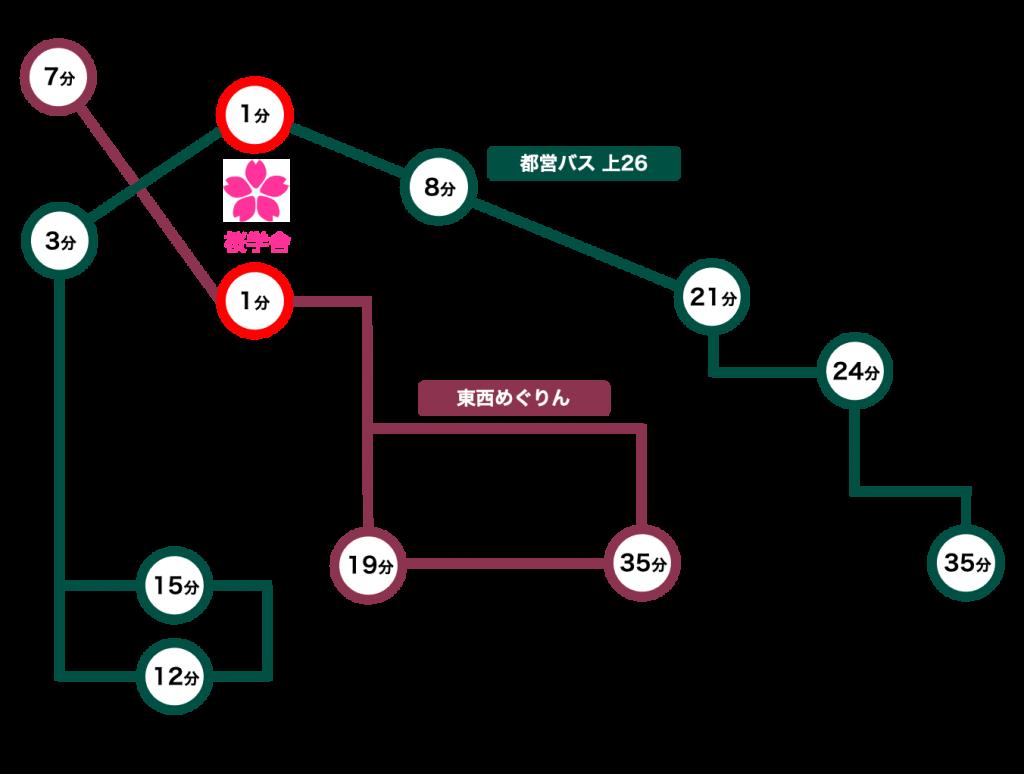 進学個別桜学舎バスでのアクセス